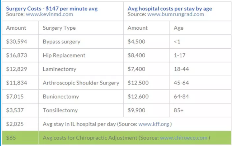 The Greatest (& Most Cost Effective) Healthcare Secret - Surgery Costs